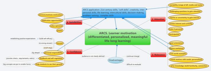 arcs-learner-motivation-differentiated-personalized-meaningful-life-long-learning