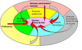 Cambio conceptual en la enseñanza-aprendizaje con planteamientos hipermedia