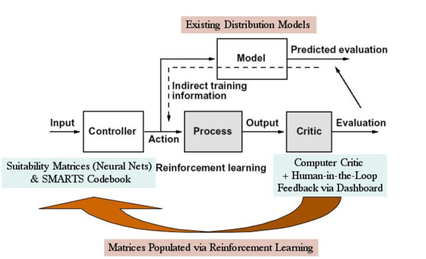 feedback-is-essential-for-machine-learning-and-decision-support