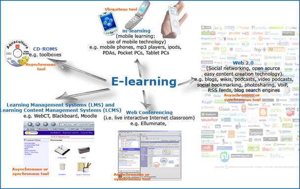e-learningtypes