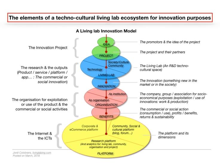 EcosystemModel
