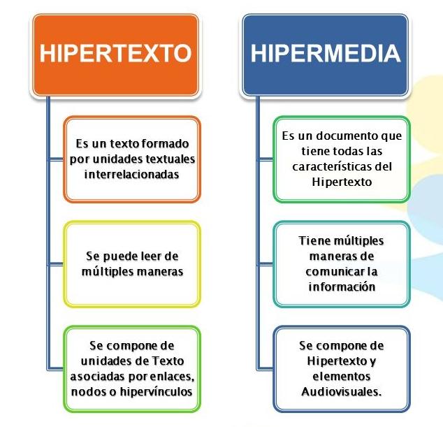 hipermedia2