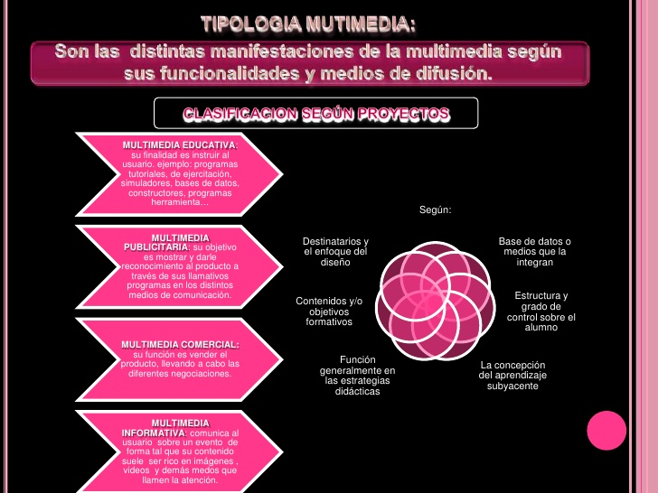 tipologias-multimedia-2-728