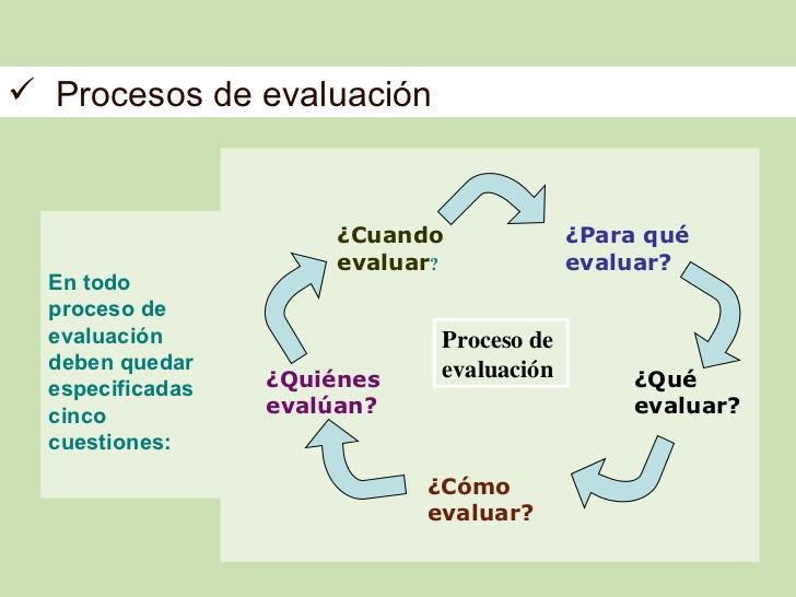 Evaluación, técnicas y planteamientos de aprendizaje y retroalimentación.