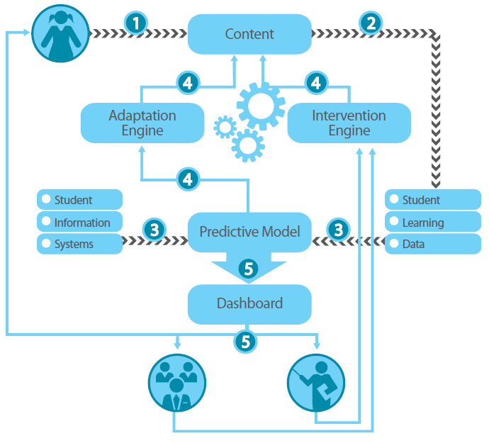 adaptive-learning-systems