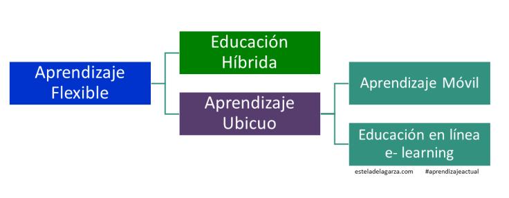 educacion-hibrida-aprendizaje-ubicuo-e1554769909444