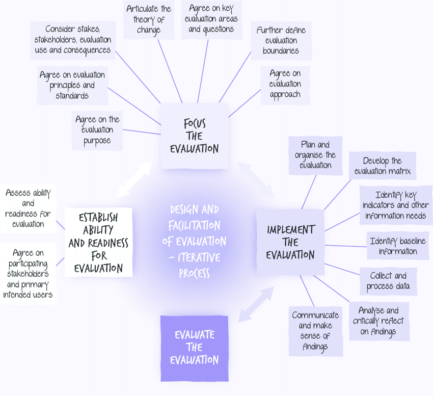 Flow-Chart-Flow-Chart-Evaluation-Design-and-Facilitation-Evaluation-Design-and