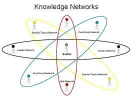 Knowledge-Network