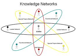 Knowledge-Network