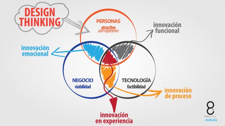 Que-es-design-thinking-01-01-1024x572