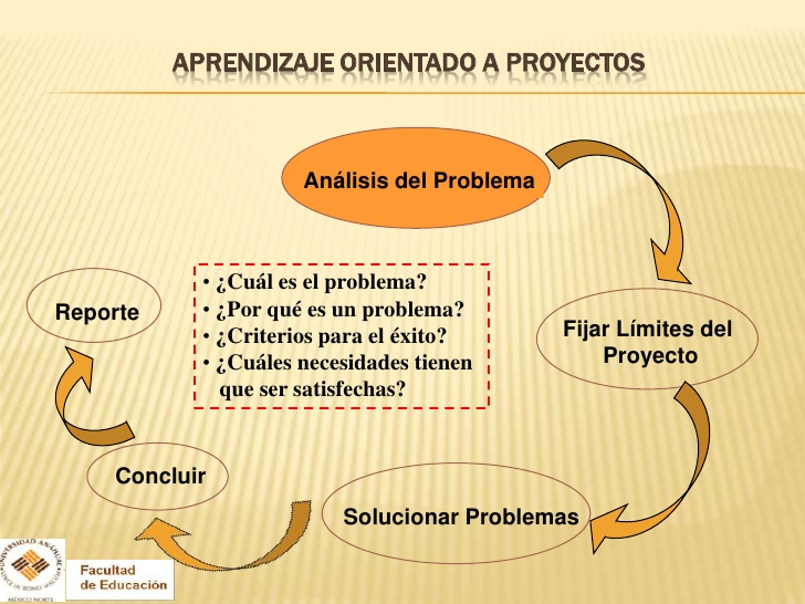 aprendizaje-orientado-a-proyectos-54-728