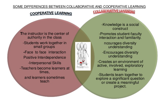 cooperative-and-collaborative-learning-3-638