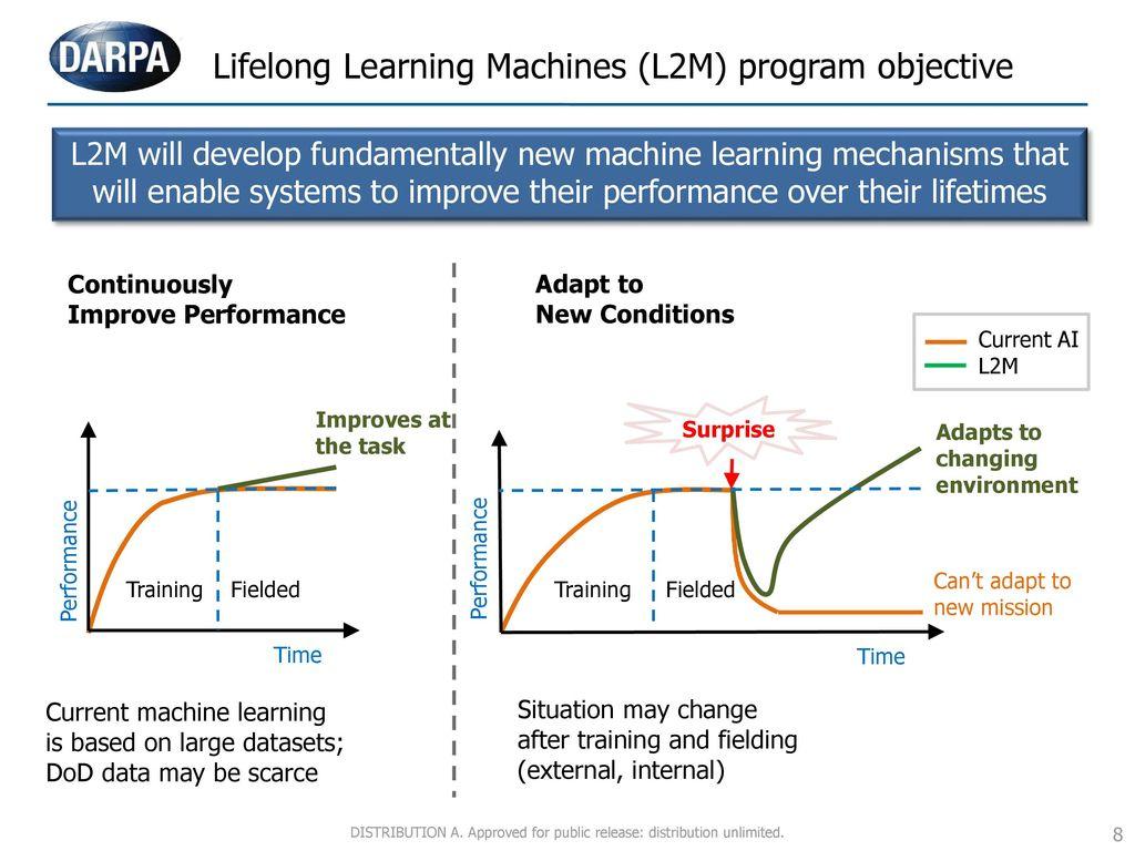 Lifelong+Learning+Machines+(L2M)+program+objective