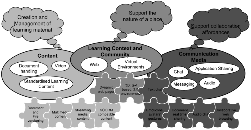 Learning-centric-view-Regarding-e-learning-the-most-suitable-approach-seems-to-be-the