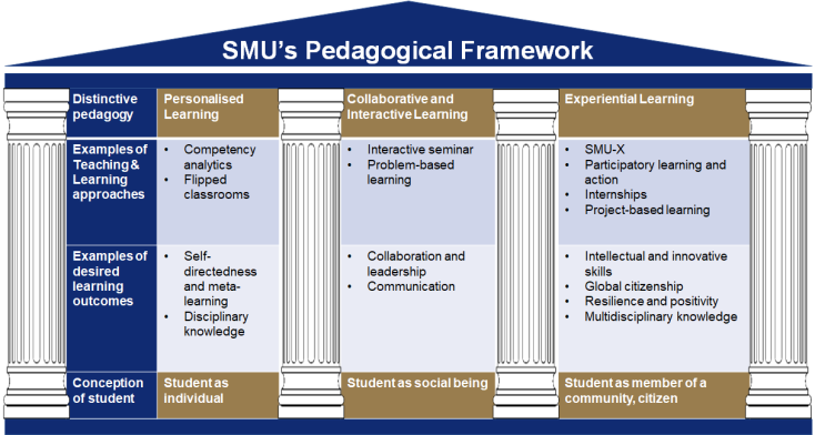 SMU-Pedagogical-Framework