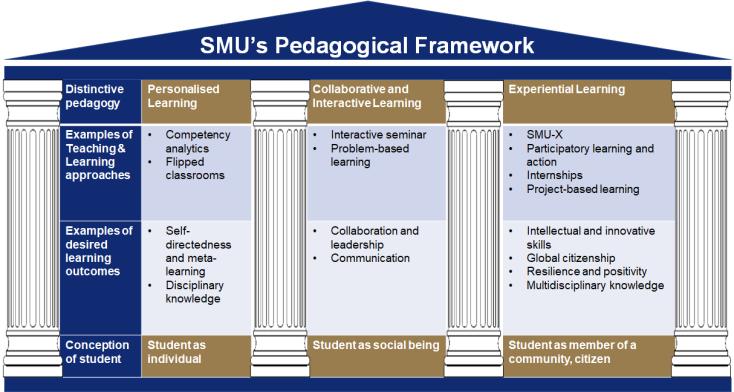 SMU-Pedagogical-Framework
