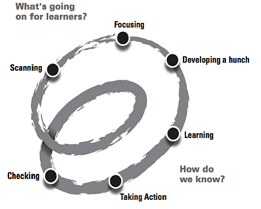 spirals-of-inquiry