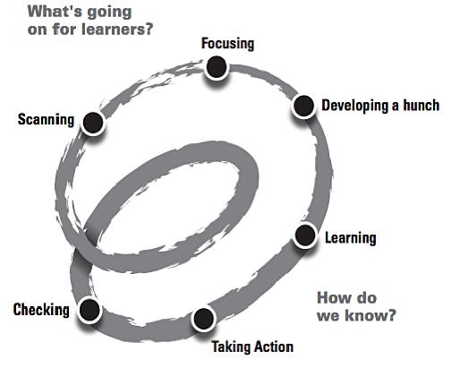 spirals-of-inquiry