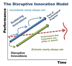 disruptive-innovation-model.jpg