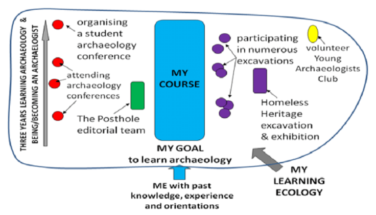 Example-of-a-learning-ecology-for-the-purpose-of-becoming-an-archaeologist-Source