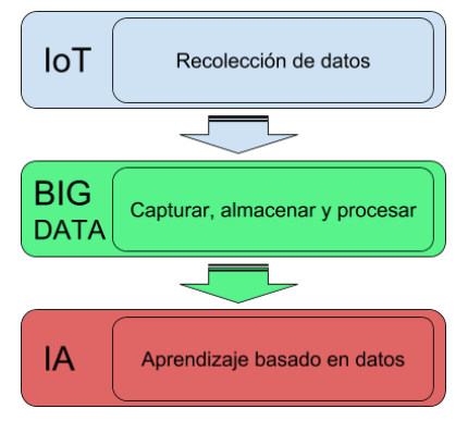 IoT-Big-Data-e-Inteligencia-Artificial-1