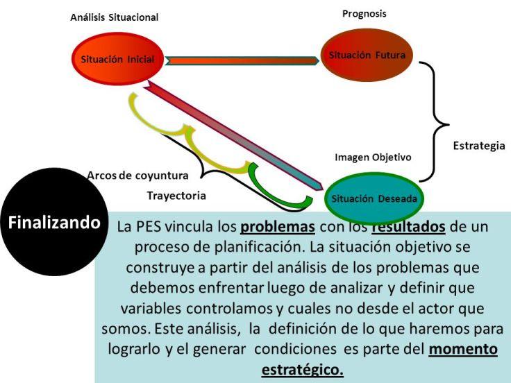 Análisis+Situacional+Prognosis.+Análisis+Situacional.+Situación+Futura.+Situación+Inicial.+Arcos+de+coyuntura.