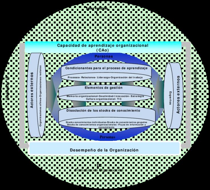 Figura-1-Modelo-de-aprendizaje-organizacional-de-una-organizacion-de-Ciencia-Tecnologia