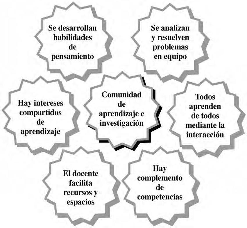 Figura-5-Caracteristicas-de-las-comunidades-de-aprendizaje-e-investigacion