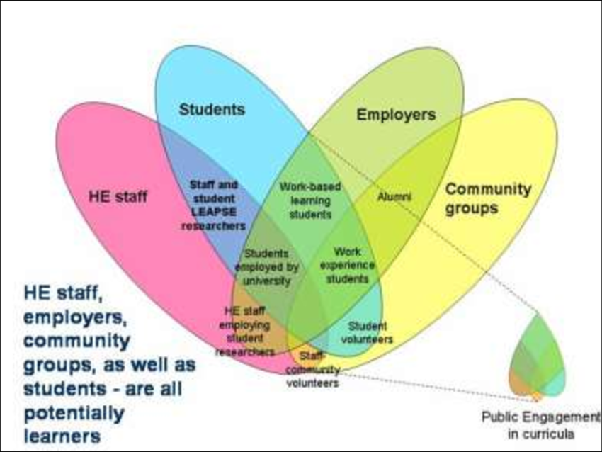 Model-of-community-engagement-Learning-Empowerment-through-Public-Student-Engagement