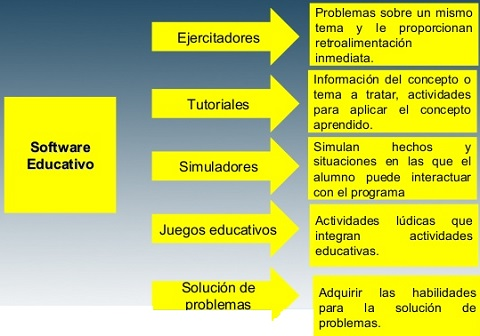 tipos-de-software-educativo