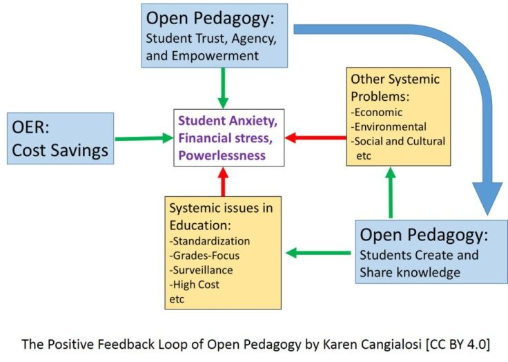 feedback-loop-wordless-arrows-1024x730