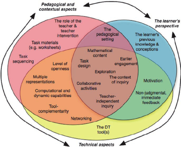 The-affordances-of-digital-technologies-and-the-aspects-to-be-considered-in-the-design