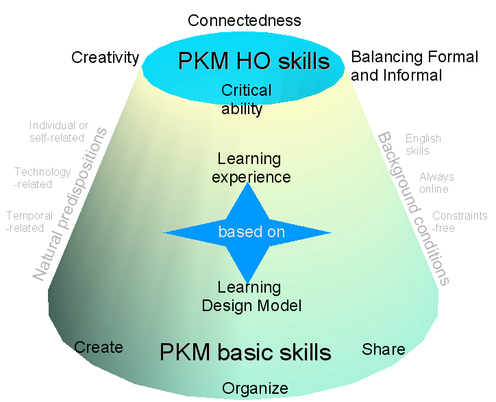 Personal-Knowledge-Management-Skills-Model